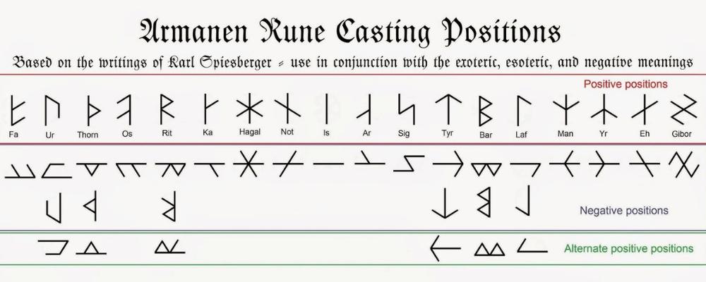modern runic divination